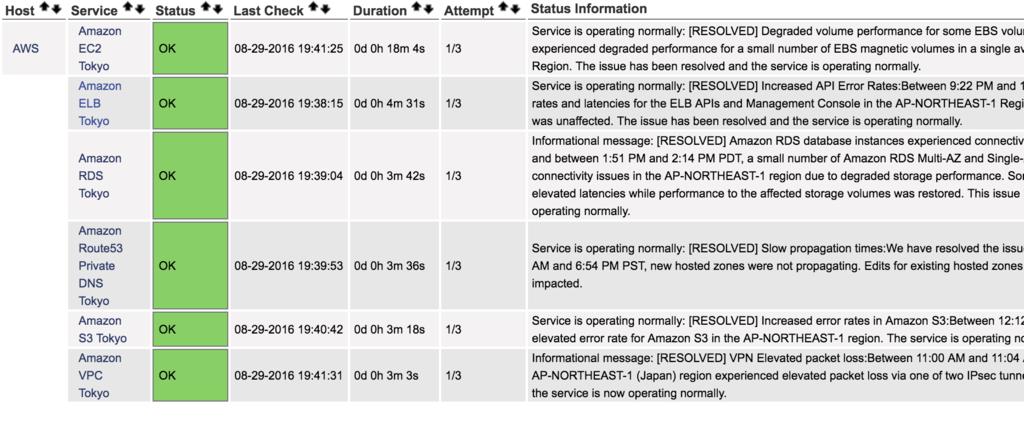 NagiosでAWS障害情報(AWS Service Health Dashboard)を監視する
