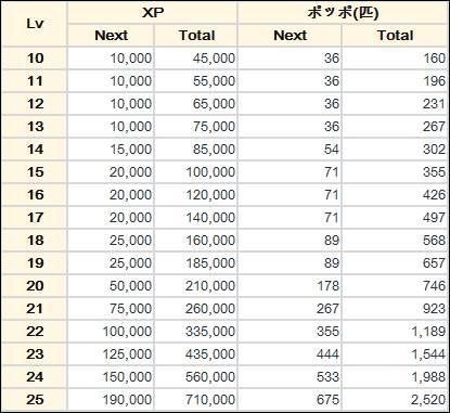 ポケモン go 進化 xp 【ポケモンGO】経験値(XP)の獲得方法一覧!ボーナスゲットで効率良く...