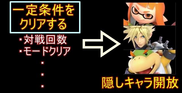 【スマブラSPスイッチ】隠しキャラクター出し方【保存版】