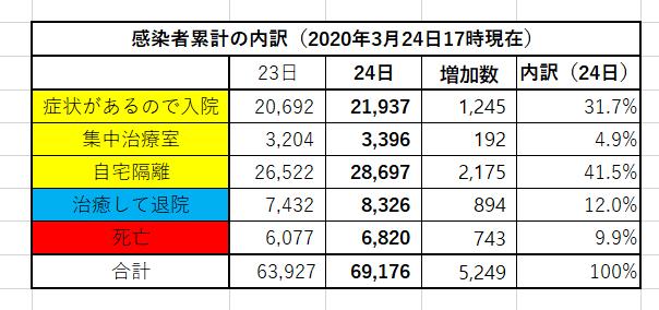 f:id:yomumirukaku:20200325072803p:plain