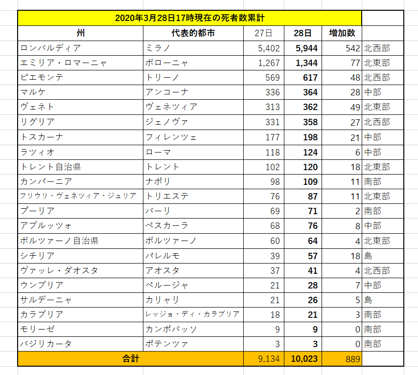 f:id:yomumirukaku:20200329091439p:plain