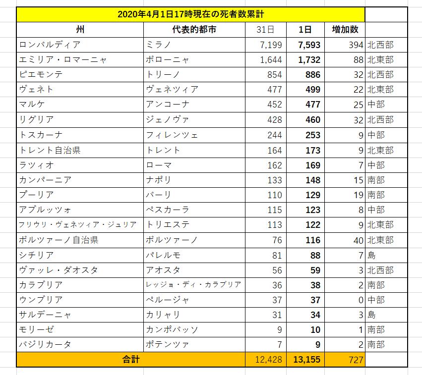 f:id:yomumirukaku:20200402032408p:plain
