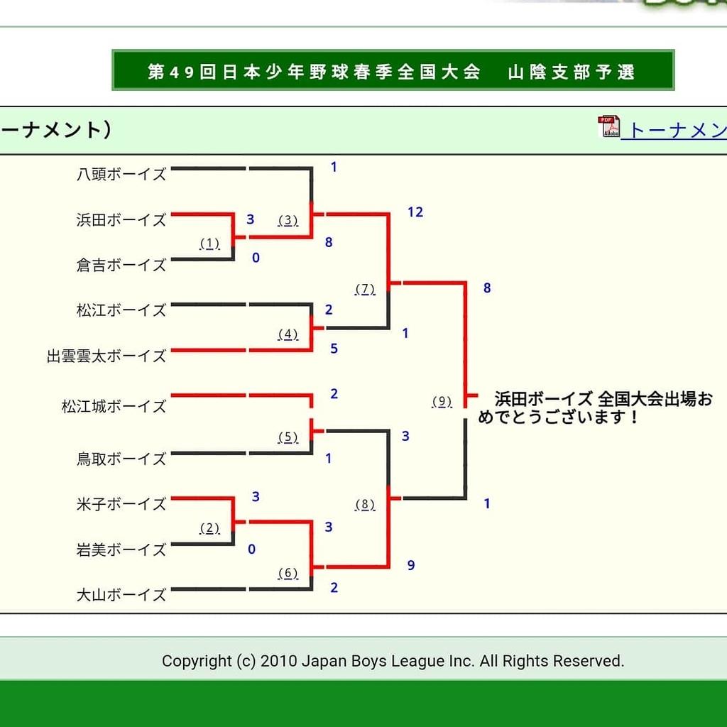 f:id:yonago_victors:20181124204510j:plain