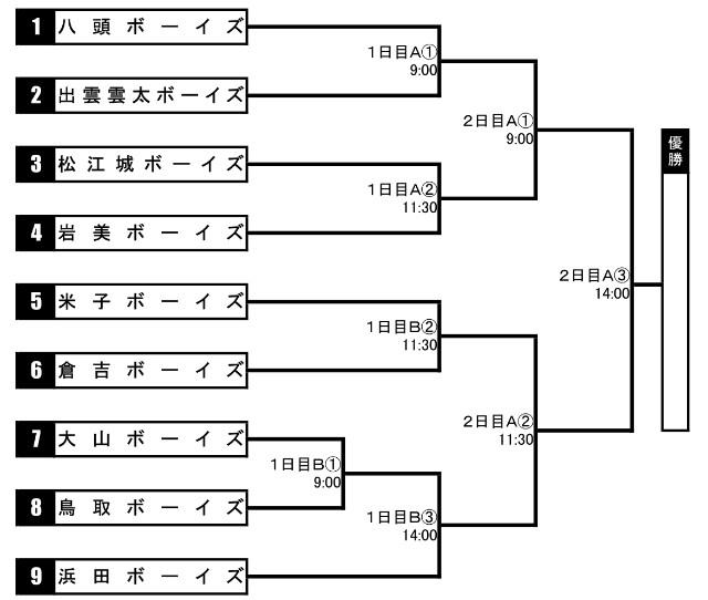 f:id:yonago_victors:20210402202353j:image