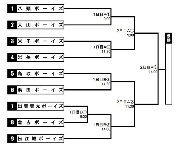 f:id:yonago_victors:20210406192345j:image