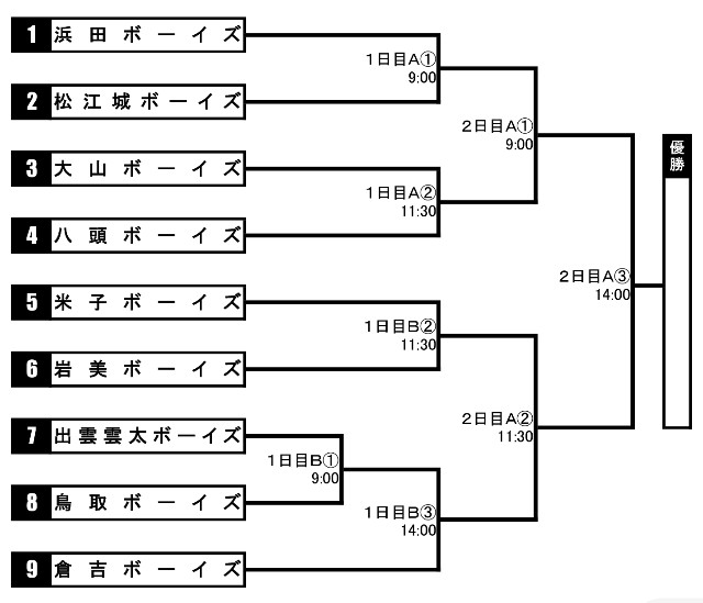 f:id:yonago_victors:20210511072005j:image