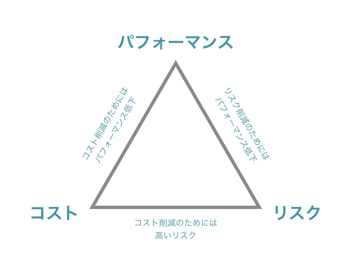 f:id:yonambu:20200323134050p:plain