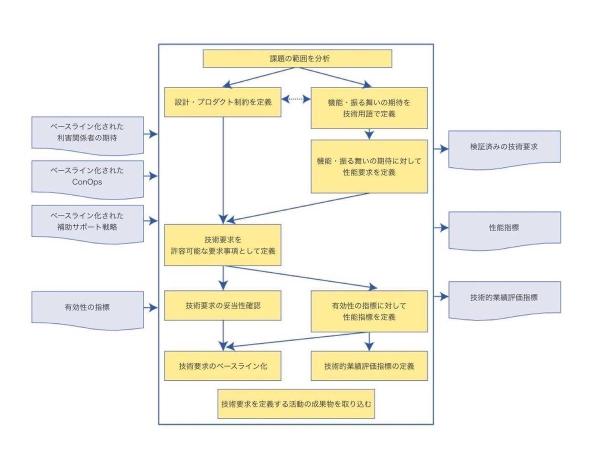 f:id:yonambu:20201031112158j:plain