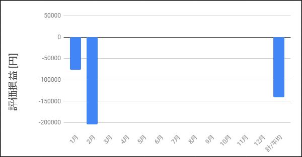 2月までの評価損益を示すグラフ