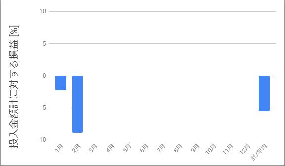 2月までの投入金額に対する損益を示すグラフ