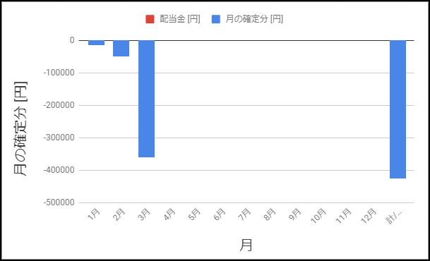 2020年3月までの月の損益確定額を示すグラフ