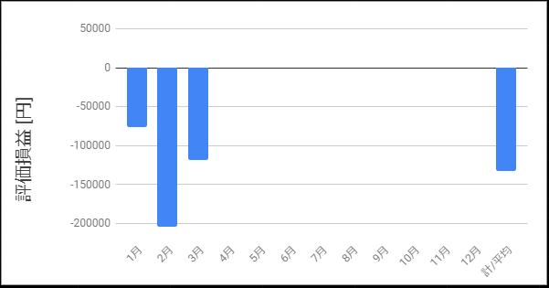 2020年3月までの評価損益推移を示すグラフ