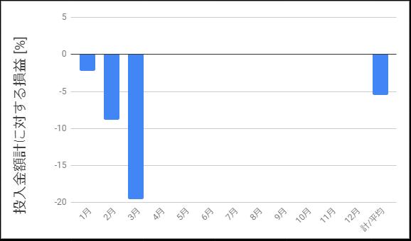 自己資金に対する損益額の推移を示したグラフ