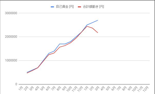 自己資金と証券口座内の金額の推移を示したグラフ