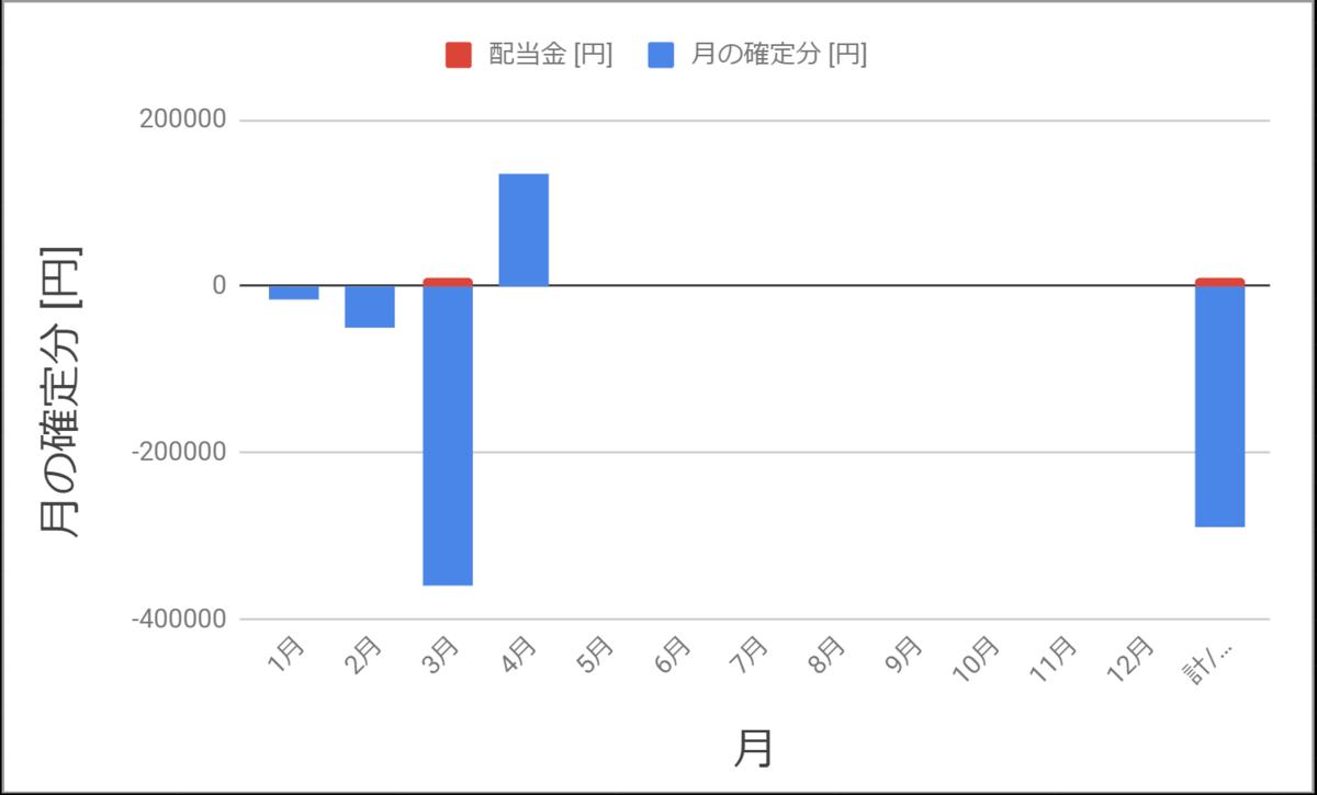 確定損益2020年4月までのグラフ