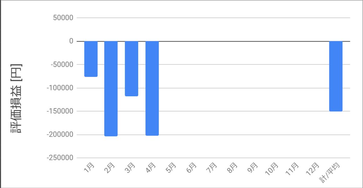 含み損益2020年4月までのグラフ