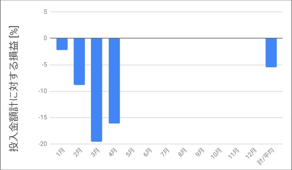 投入金額に対する損益率2020年4月までのグラフ