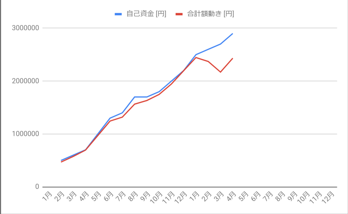 投入金額との乖離2020年4月までのグラフ