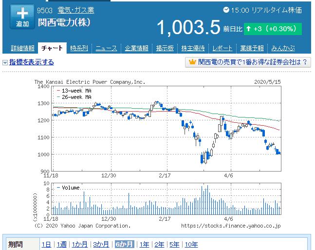 関西電力6か月チャート