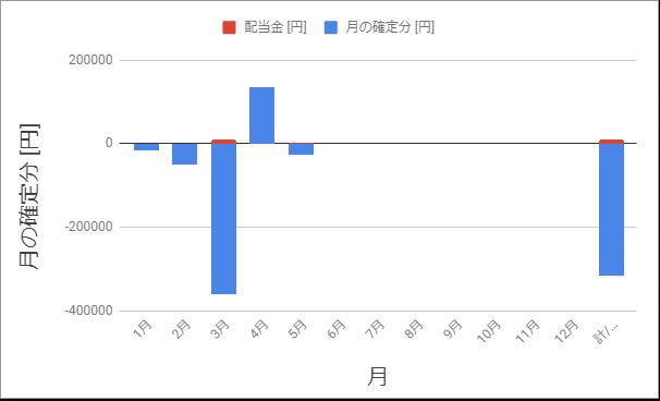 確定損益2020年5月までのグラフ