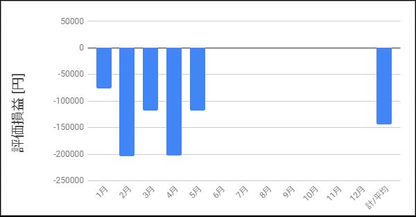 評価損益_2020年5月まで