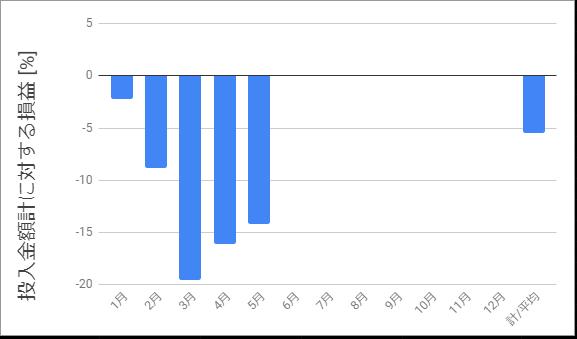 投入金額に対する損益_2020年5月まで