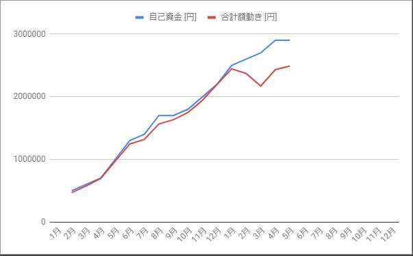 自己資金と評価額の乖離_2020年5月までのグラフ