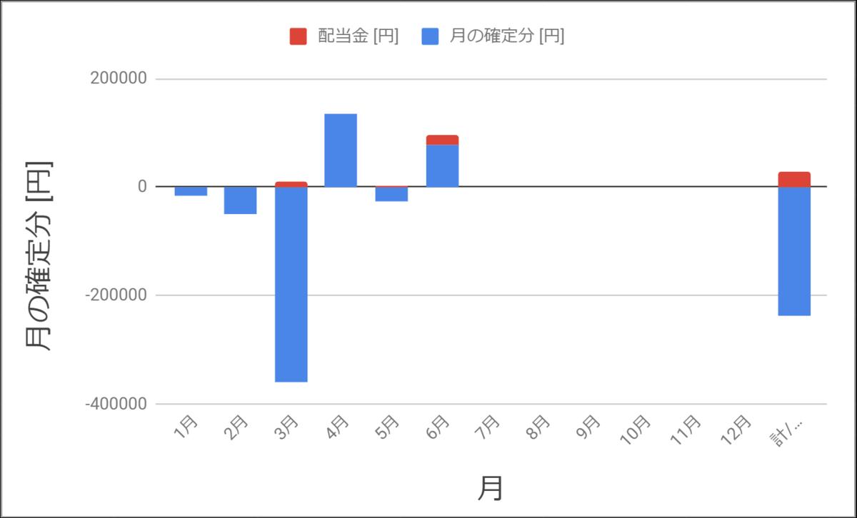 2020年6月までの確定損益を示すグラフ