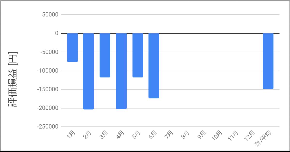 2020年6月までの評価損益を示すグラフ