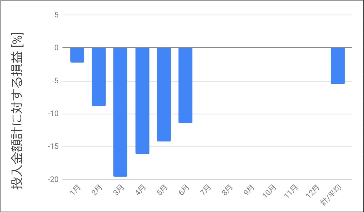 投入金額に対する損益率_2020年6月までを示すグラフ