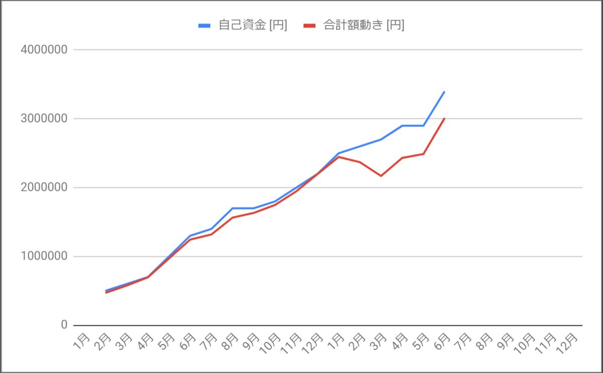 投入金額と口座内金額の乖離を示すグラフ