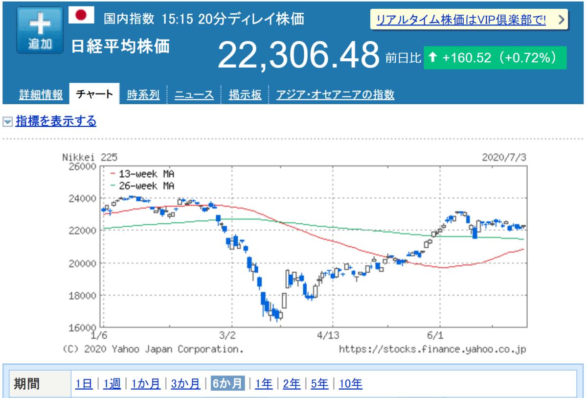 日経平均6か月チャート_20200703