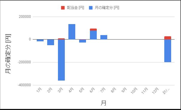 月の確定損益_2020年7月まで