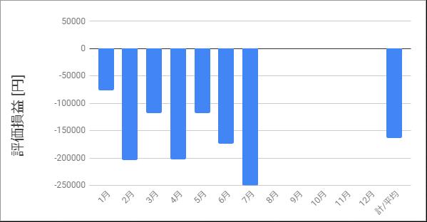評価損益_2020年7月