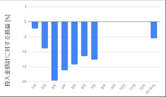 投入金額に対する損益_2020年7月