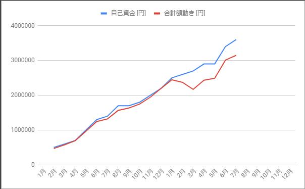 投入金額と評価額の乖離_2020年7月