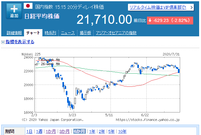 日経平均6か月チャート_20200731