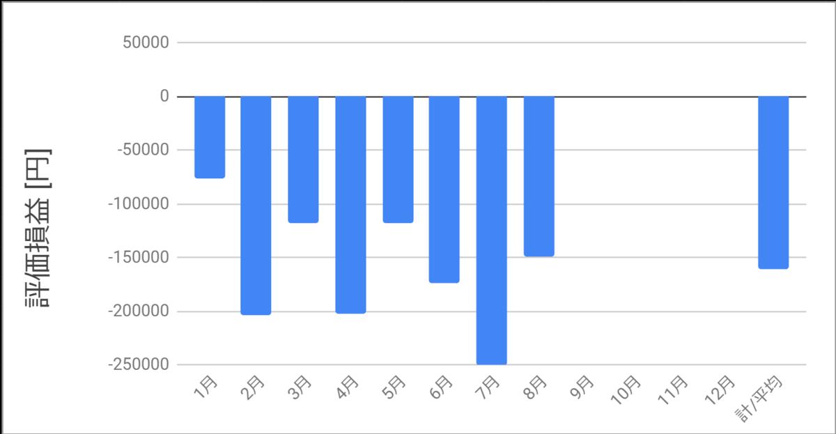 月ごとの評価損益_20200828