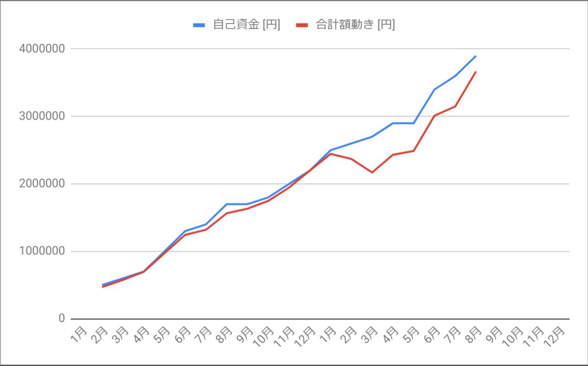 投入金額と口座内金額の乖離