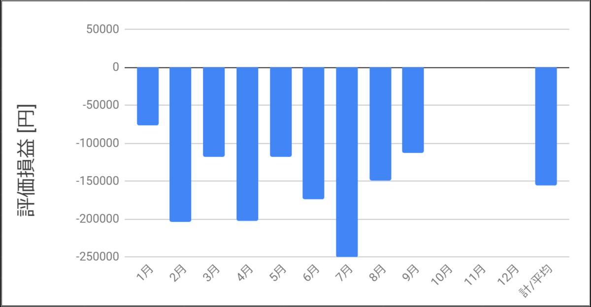 2020年9月までの評価損益