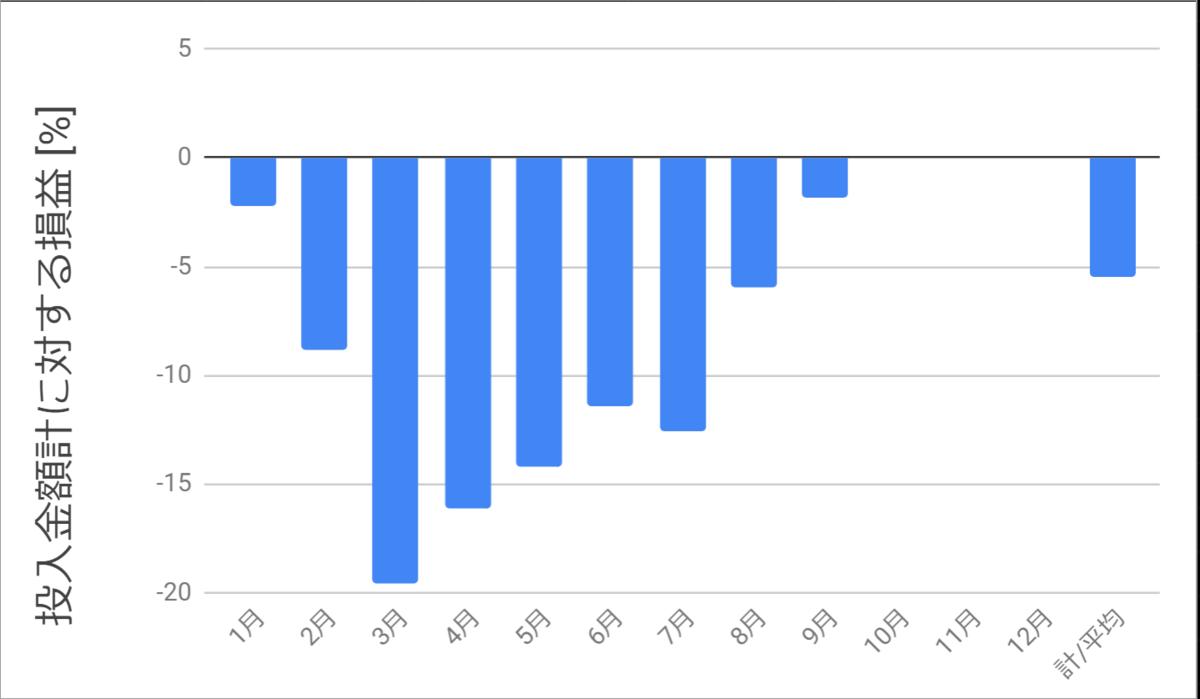 投入金額に対する損益_2020年9月まで