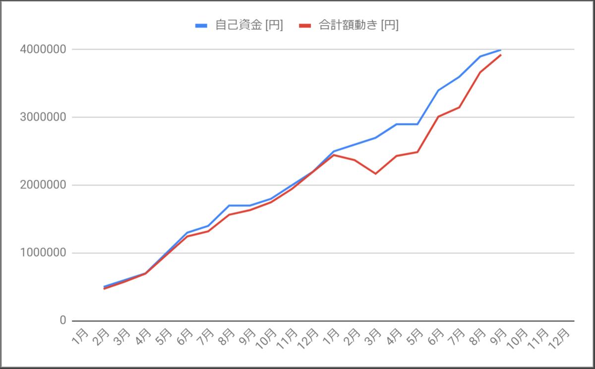 自己資金と口座内金額の乖離_2020年9月まで
