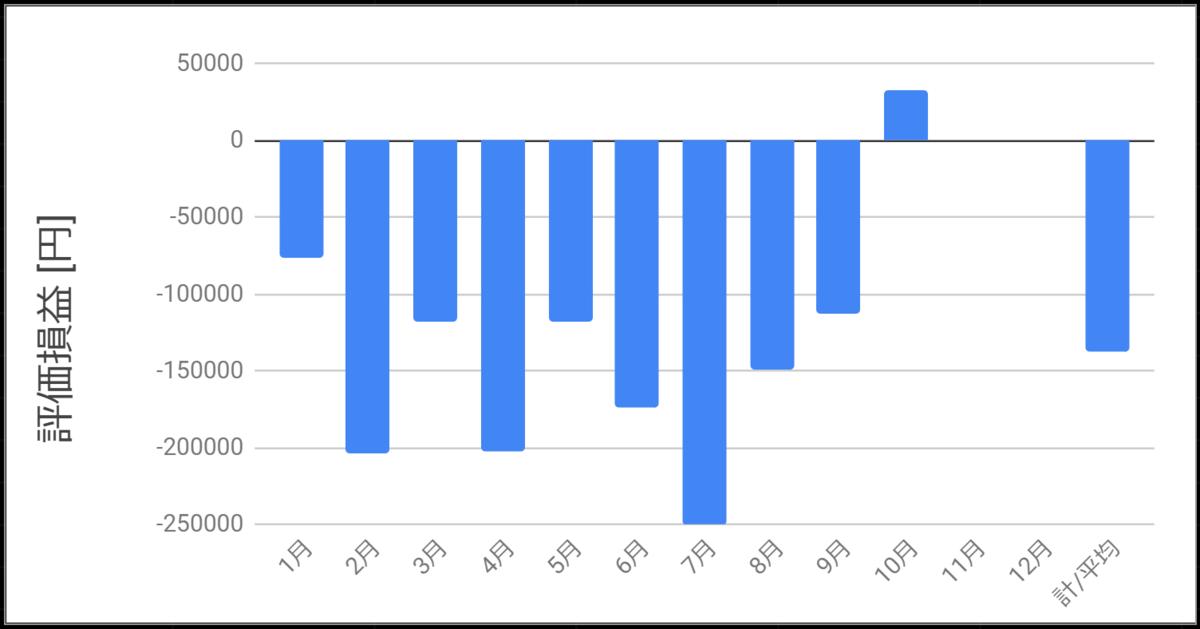 2020年10月までの評価損益