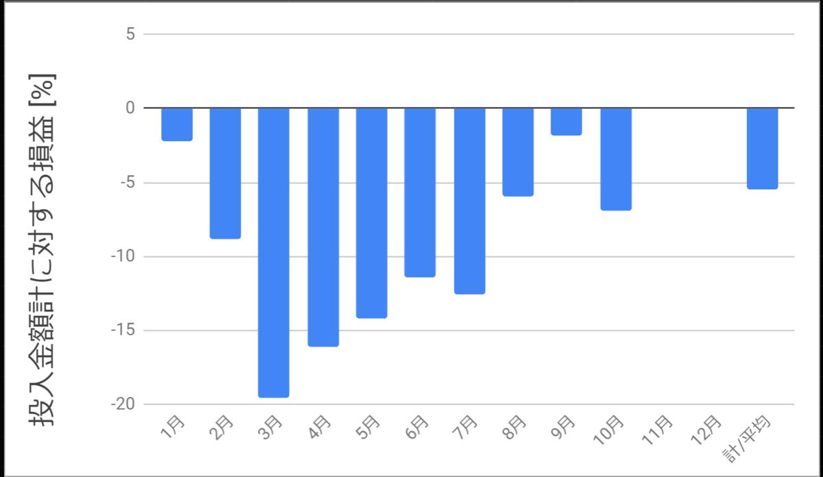 投入金額に対する損益_2020年10月まで