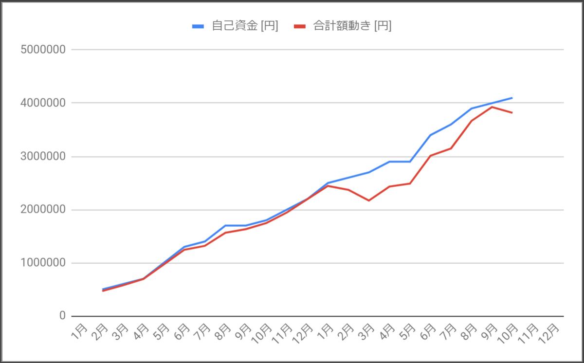 投入金額と口座内金額の乖離_2020年10月