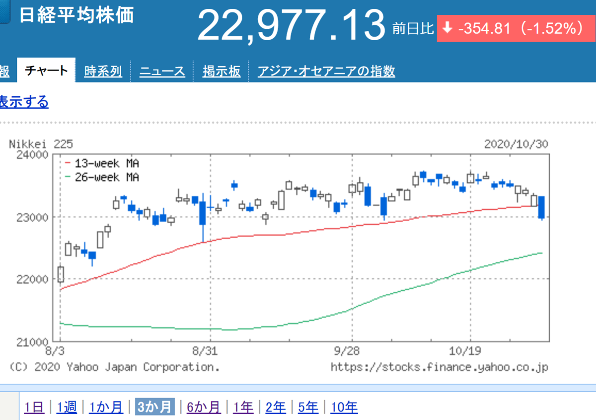 日経平均3か月チャート_20201030