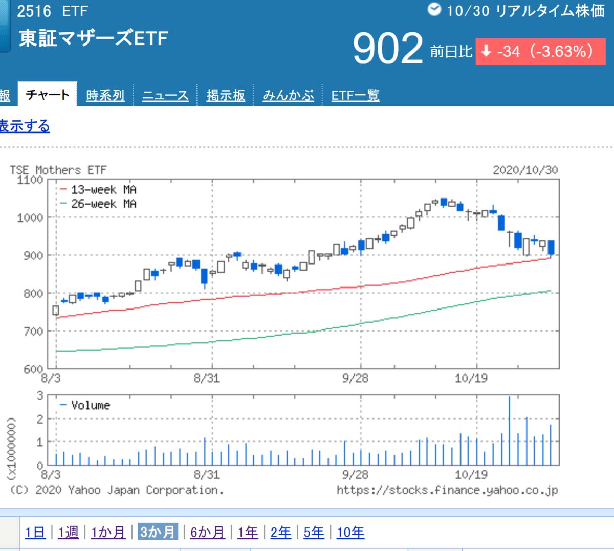 2516マザーズETF_3か月チャート_20201030
