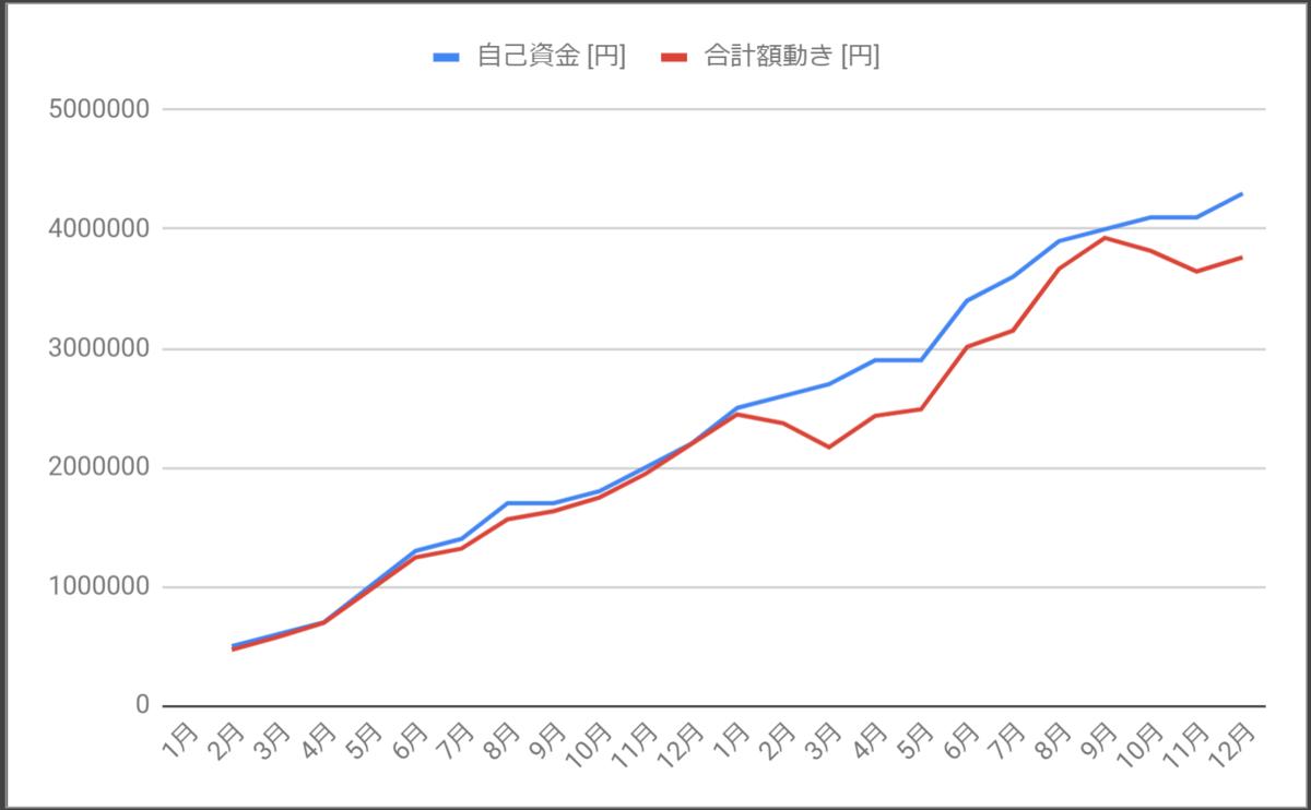 2019-2020年_投入金額と評価額の推移