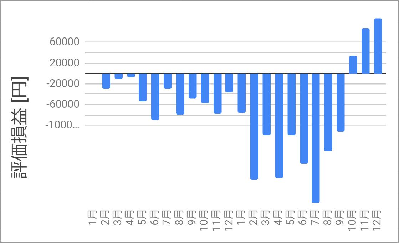 2019-2020年_評価損益