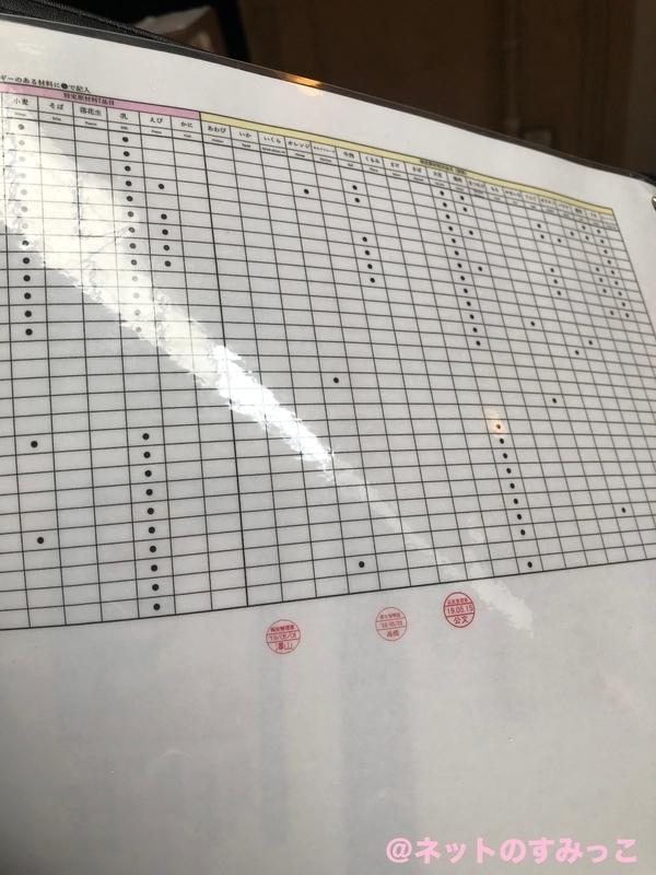セブチ カフェ表参道_アレルギー表